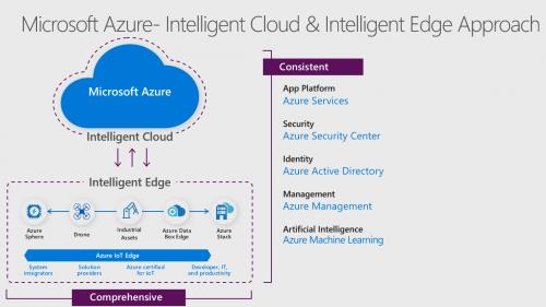 Microsoft's IoT Virtual Bootcamp