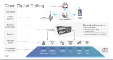 Cisco Unveils 'Digital Ceiling' IoT Solution to Connect Building Systems