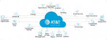 AT&T Developing Resellable Packaged IoT Solutions for Partners
