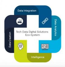 Tech Data Introduces IoT Solution Catalog and Partner Enablement Program